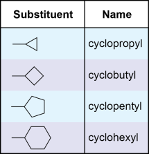 Cycloalkyl Substituents