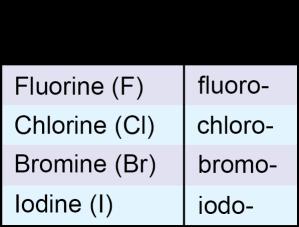 Halogen Substituents
